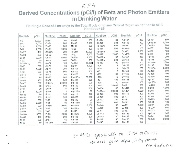 Derived Concentrations