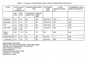 TABLE 1 - Comparison of Plant-Specific Design Values for Selected Natural Phenomena