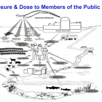 Exposure & Dose to Members of the Public