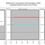 Radioactivity concentration of the atmosphere within Fukushima Daiichi Nuclear Power Station