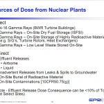 Sources of Dose from Nuclear Plants
