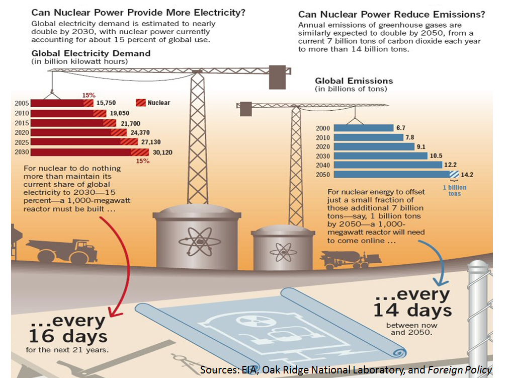 The lack of nuclear efficiency