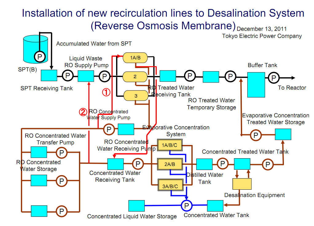 Installation of new recirculation lines to Desalination System - Reverse Osmosis Membrane