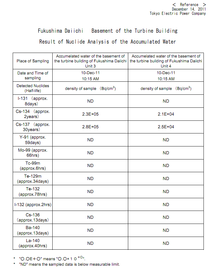 Result of Nuclide Analysis of the Accumulated Water