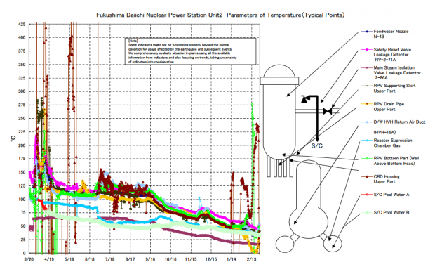 Fukushima Daiichi Nuclear Power Station Unit2 Parameters of Temperature(Typical Points)