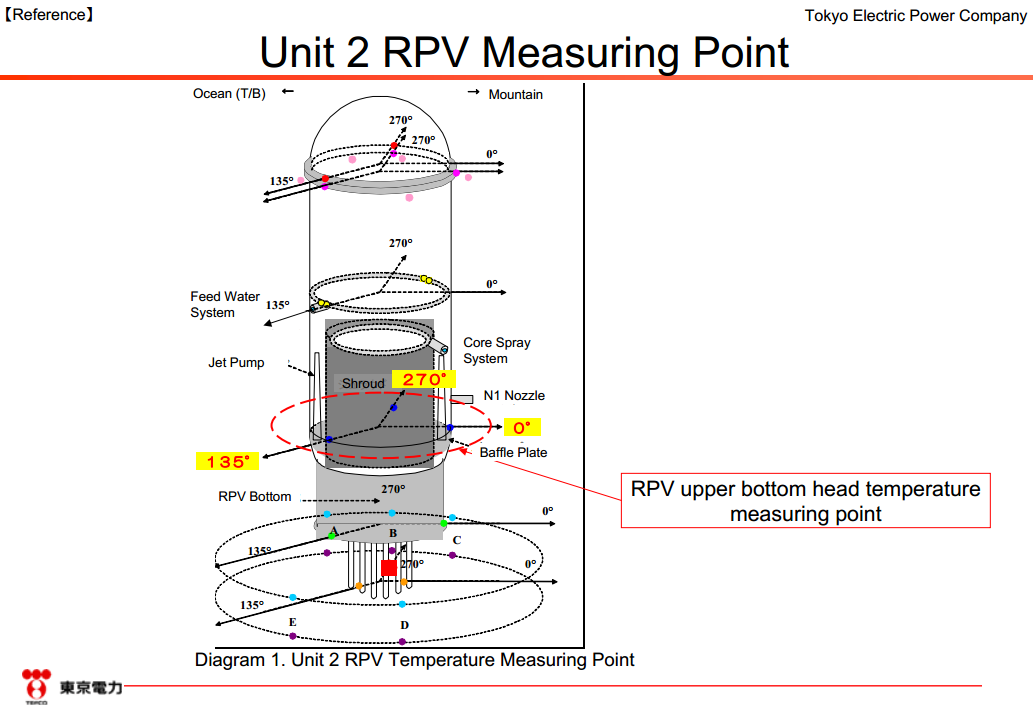 Temperature measuring points in the Reactor 2 RPV at #Fukushima Daiichi