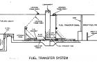 Fuel Transfer System