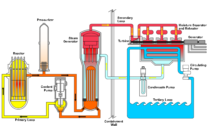 Power plant system diagram diy wiring diagrams san onofre nuclear waste info nuclear power plant basics rh decommission sanonofre com uranium power plants diagram nuclear power plant diagram ccuart Choice Image
