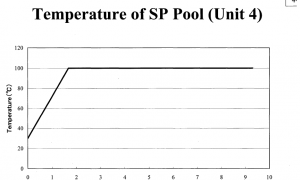 Temperature of SFP at Unit 4