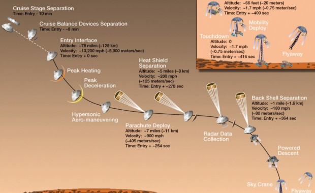 Curiosity Landing Sequence