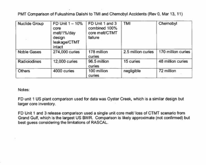 March-13th-2011-PMT-Comparison-of-Fukushima-Daiichi-to-TMI-and-Chernobyl-Accidents