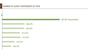 NUMBER OF SURVEY RESPONDENTS BY YEAR