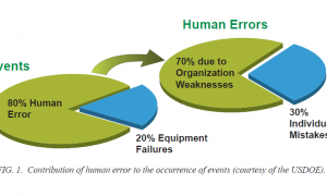 Contribution of human error to the occurrence of events