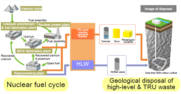 essay on nuclear waste disposal This is not an example of the work written by our professional essay nuclear waste that comes from nuclear power plant cost of the nuclear disposal waste.