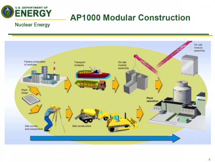 AP1000 Modular Construction