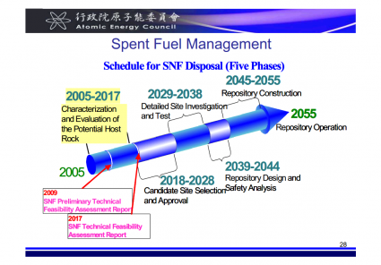 Spent Fuel Managment in Taiwan