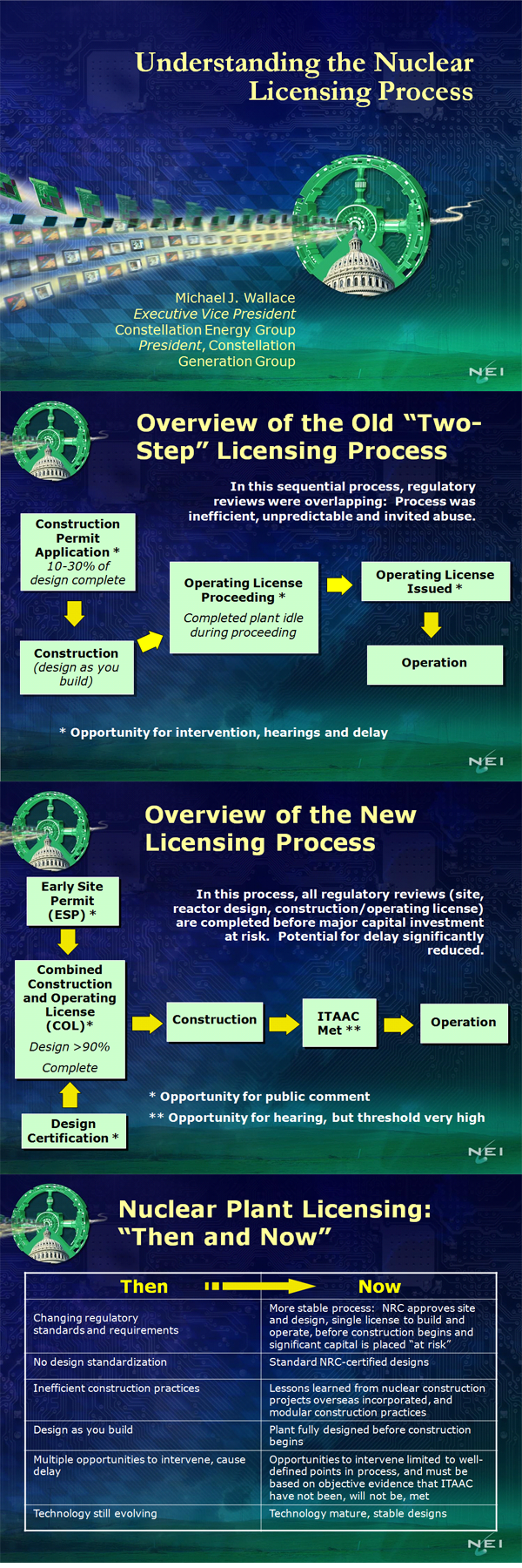 Understanding the Nuclear Licensing Process